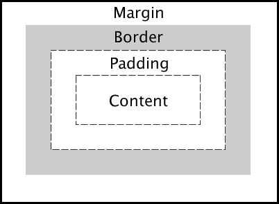 CSS for Bloggers - Margin and Padding